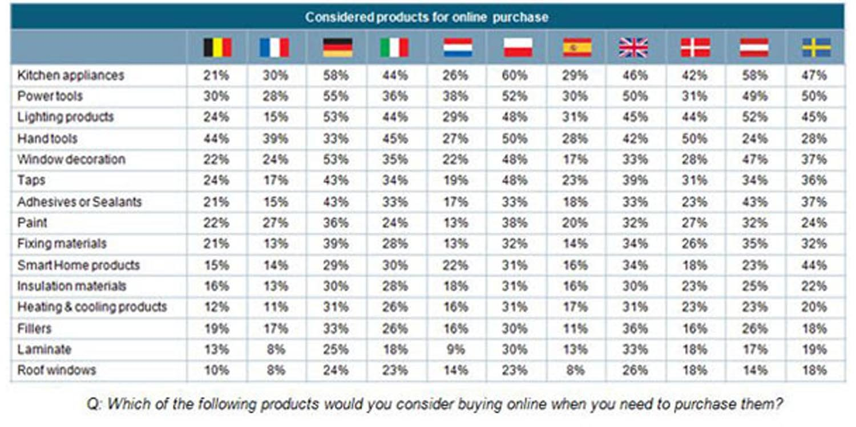 Ferreteria y construcci n compras on line de productos - Articulos de ferreteria ...