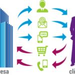 """¿Aplica el """"marketing"""" relacional en su empresa?"""