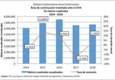 Construcción cerró el 2018  con crecimiento de 2,29%